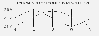 SIN-COS Compass Resolution