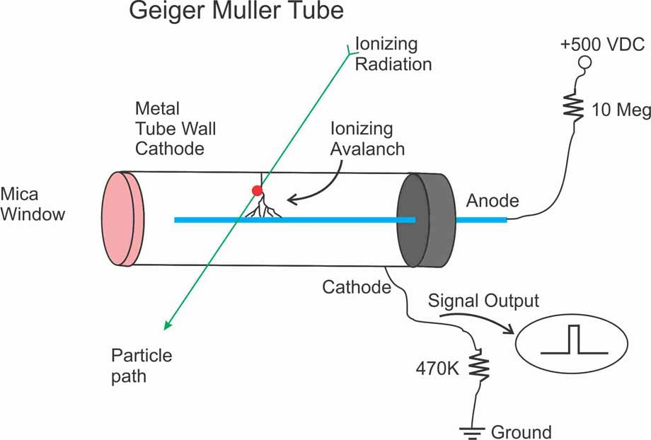 how geiger counters work rh imagesco com Geiger- Muller Detector GM geiger counter circuit diagram