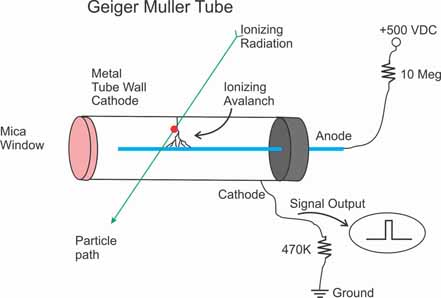 Cross section view of the function of a Geiger Counter Tube