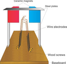Magneto-Hydrodynamic Generator