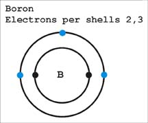 Boron Atomic Structure