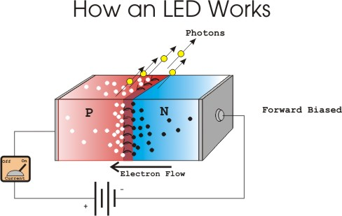 How photovoltaic cells generate electricity for Solar energy articles for kids