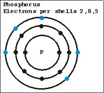 Phosphorus atomic structure