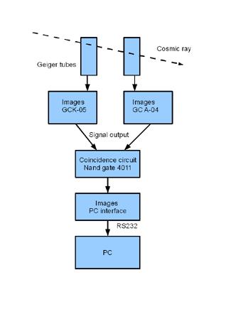 Geiger Counter Balloon Satellite