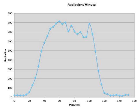 Radiation / Minute