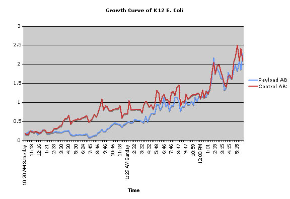Growth Curve of K-12 E. Coli