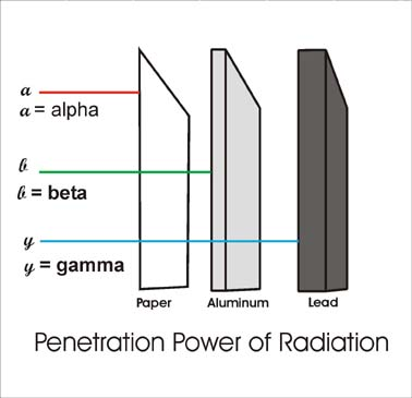 penetration power of alpha, beta and gamma radiation