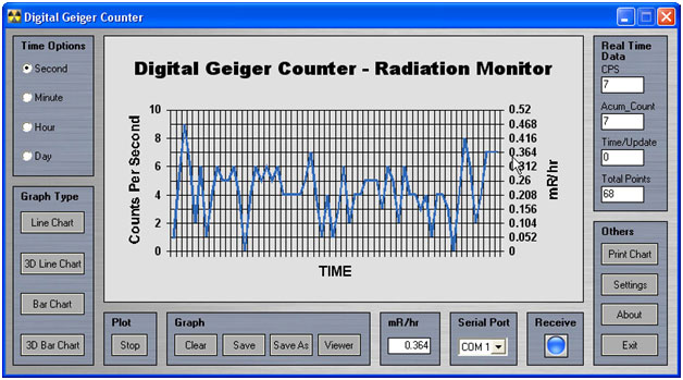 Screen Image Radiation monitoring and charting software