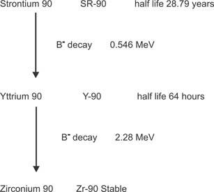 SR90 Chart Beta Energy Decay