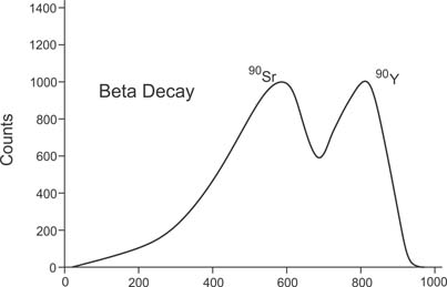 Strontium 90 Emits Two Beta Energeies One At 0546 MeV And The Other 228 See Chart Below