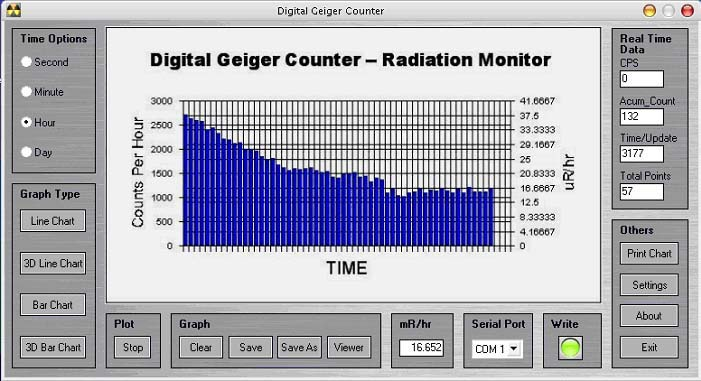 Screen Images of Geiger Graph Software