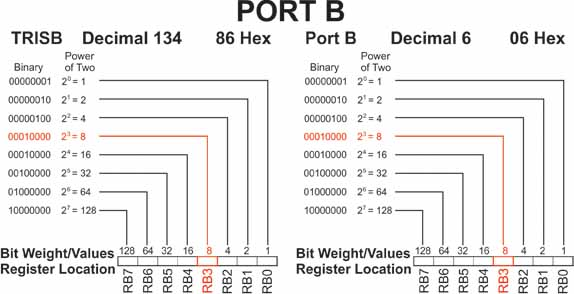 Port B and TRISB registers