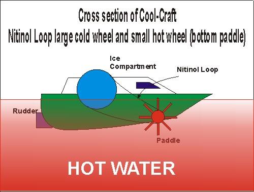 Nitinol Heat Engines