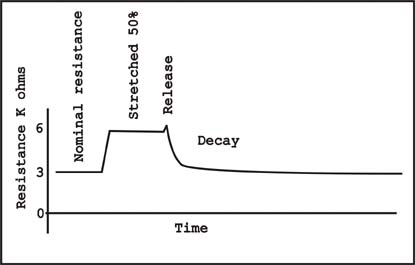 stretch chart